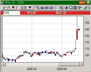 デイトレの技法、新日本建設の株価推移