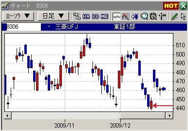 三菱UFJ9