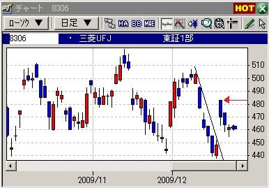 三菱UFJA